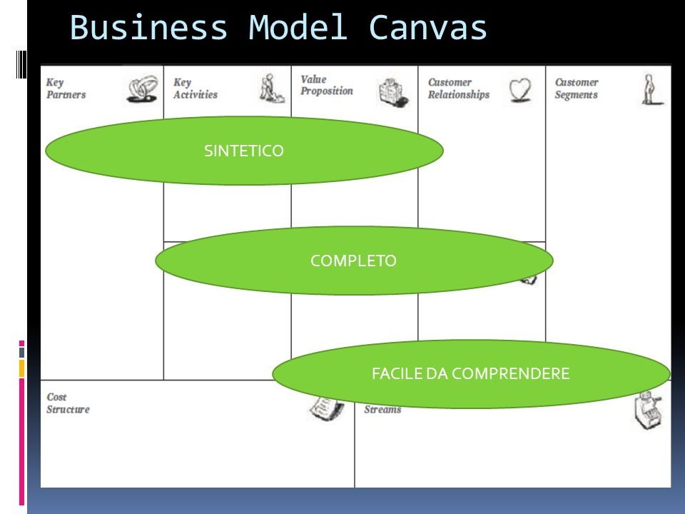 Business Model Canvas SINTETICO COMPLETO FACILE DA COMPRENDERE