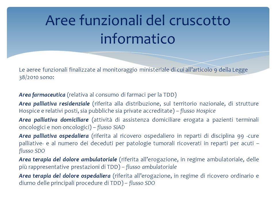 Le aeree funzionali finalizzate al monitoraggio ministeriale di cui all'articolo 9 della Legge 38/2010 sono: Area farmaceutica (relativa al consumo di