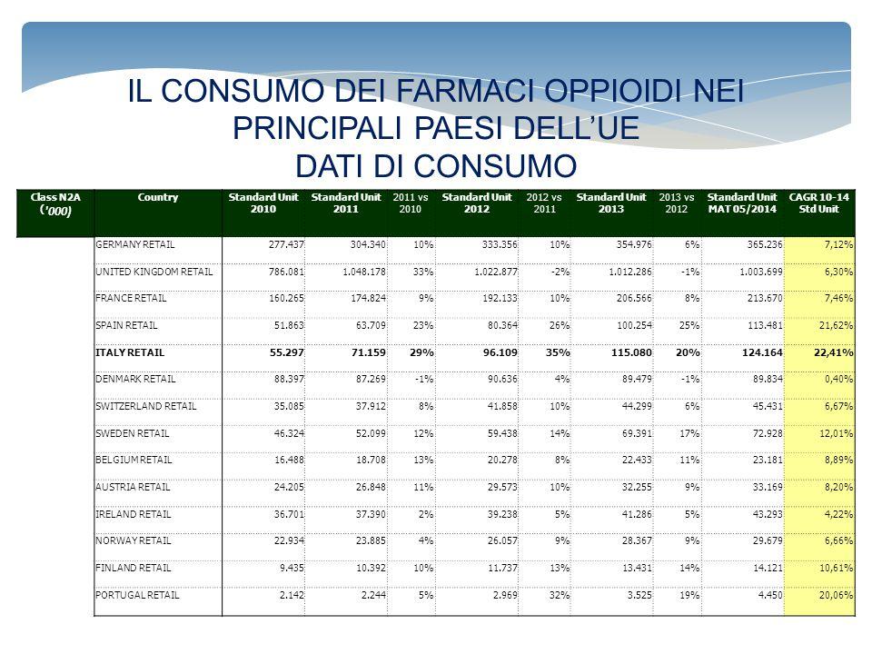 IL CONSUMO DEI FARMACI OPPIOIDI NEI PRINCIPALI PAESI DELL'UE DATI DI CONSUMO Class N2A ( '000) CountryStandard Unit 2010 Standard Unit 2011 2011 vs 20