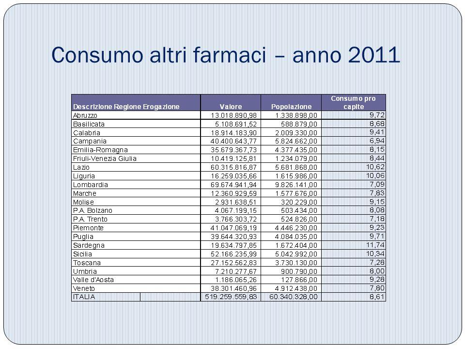 Consumo altri farmaci – anno 2011
