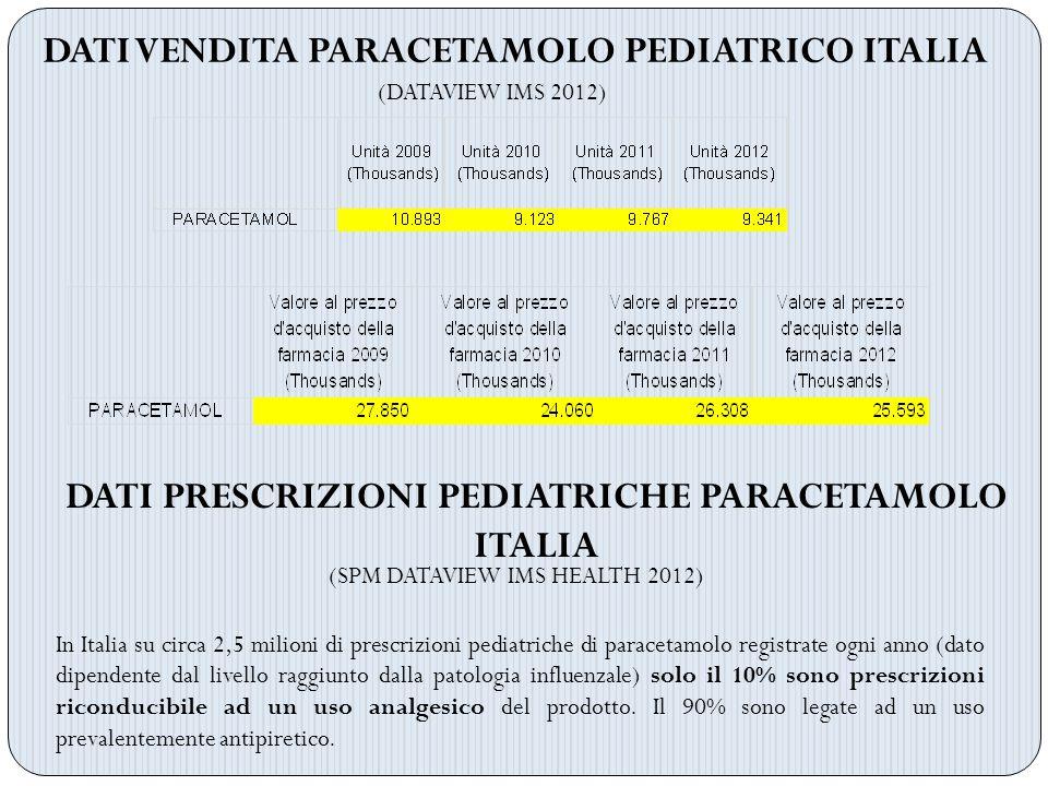 DATI VENDITA PARACETAMOLO PEDIATRICO ITALIA (DATAVIEW IMS 2012) DATI PRESCRIZIONI PEDIATRICHE PARACETAMOLO ITALIA In Italia su circa 2,5 milioni di pr