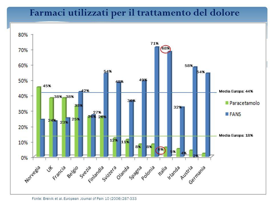 Farmaci utilizzati per il trattamento del dolore 45% 38% 33% 26% 12% 11% 8% 6% 5% 4% 2% 24% 23% 25% 42% 27% 54% 48% 36% 49% 71% 68% 32% 58% 54% Fonte: