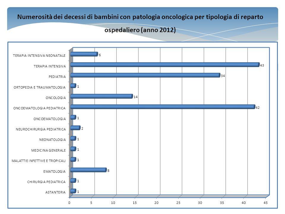 Numerosità dei decessi di bambini con patologia oncologica per tipologia di reparto ospedaliero (anno 2012)
