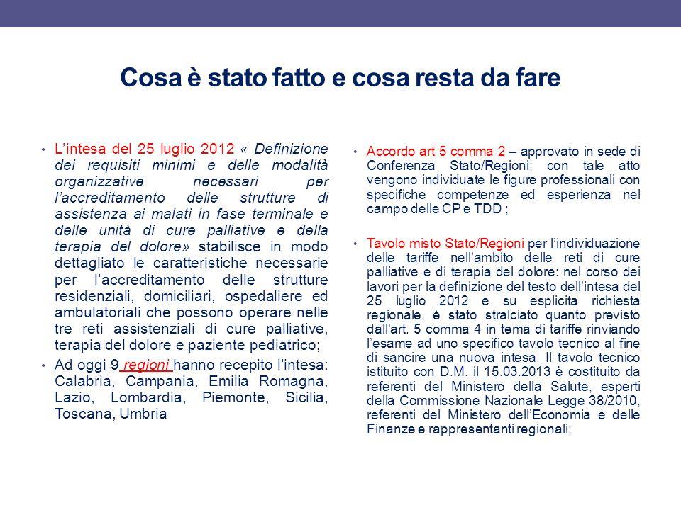 DATI VENDITA PARACETAMOLO PEDIATRICO ITALIA (DATAVIEW IMS 2012) DATI PRESCRIZIONI PEDIATRICHE PARACETAMOLO ITALIA In Italia su circa 2,5 milioni di prescrizioni pediatriche di paracetamolo registrate ogni anno (dato dipendente dal livello raggiunto dalla patologia influenzale) solo il 10% sono prescrizioni riconducibile ad un uso analgesico del prodotto.