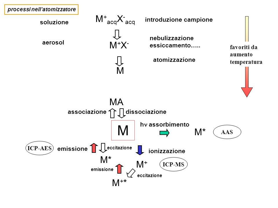 M M+M+ ionizzazione ICP-MS M* h assorbimento AAS associazione MA dissociazione M* eccitazione M+*M+* ICP-AES emissione M + acq X - acq soluzione M+X-M+X- aerosol introduzione campione nebulizzazione essiccamento…..