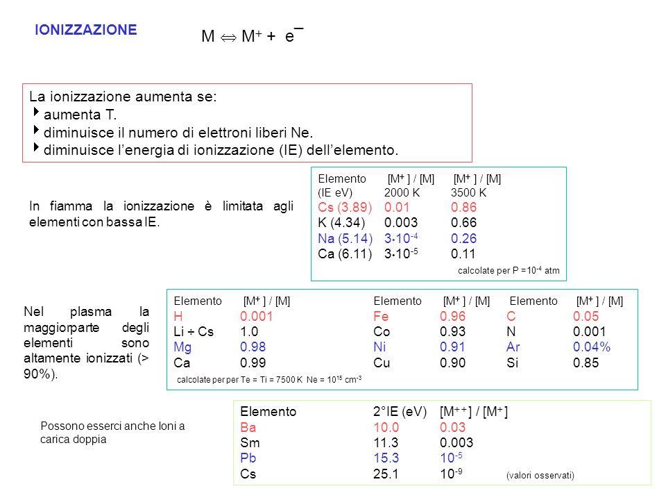 IONIZZAZIONE M  M  + e¯ La ionizzazione aumenta se:  aumenta T.  diminuisce il numero di elettroni liberi Ne.  diminuisce l'energia di ionizzazio