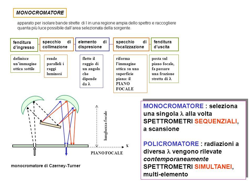 MONOCROMATORE apparato per isolare bande strette di l in una regione ampia dello spettro e raccogliere quanta più luce possibile dall'area selezionata