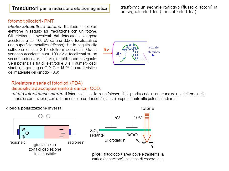 fotomoltiplicatori - PMT. effetto fotoelettrico esterno. Il catodo espelle un elettrone in seguito ad irradiazione con un fotone. Gli elettroni proven