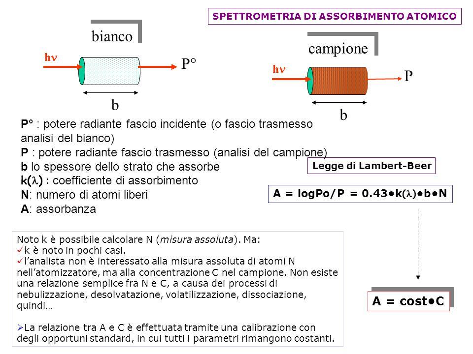 Legge di Lambert-Beer P° : potere radiante fascio incidente (o fascio trasmesso analisi del bianco) P : potere radiante fascio trasmesso (analisi del campione) b lo spessore dello strato che assorbe k( ) : coefficiente di assorbimento N: numero di atomi liberi A: assorbanza A = logPo/P = 0.43k ( ) bN SPETTROMETRIA DI ASSORBIMENTO ATOMICO A = costC h P b campione h P° b bianco Noto k è possibile calcolare N (misura assoluta).