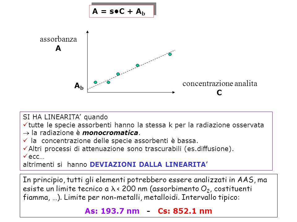 SI HA LINEARITA' quando tutte le specie assorbenti hanno la stessa k per la radiazione osservata  la radiazione è monocromatica. la concentrazione de