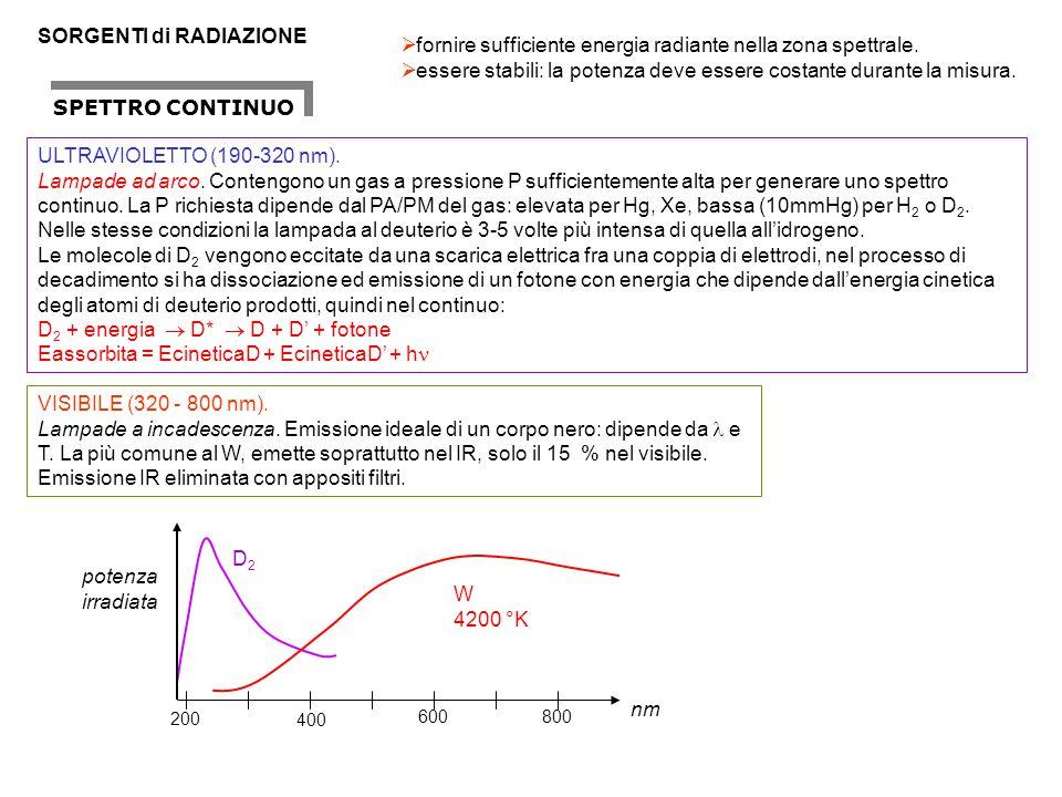 SORGENTI di RADIAZIONE  fornire sufficiente energia radiante nella zona spettrale.  essere stabili: la potenza deve essere costante durante la misur