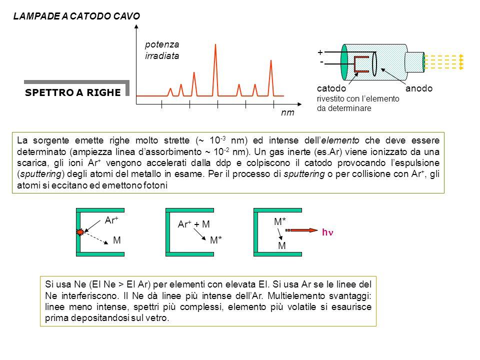 La sorgente emette righe molto strette (~ 10 -3 nm) ed intense dell'elemento che deve essere determinato (ampiezza linea d'assorbimento ~ 10 -2 nm). U