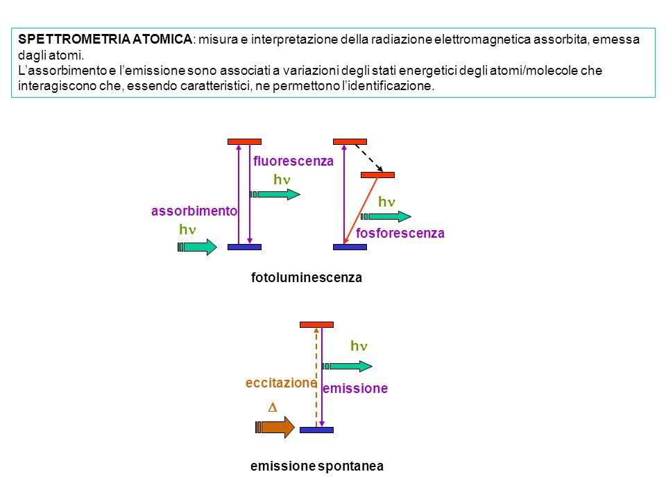 SPETTROMETRIA ATOMICA: misura e interpretazione della radiazione elettromagnetica assorbita, emessa dagli atomi. L'assorbimento e l'emissione sono ass