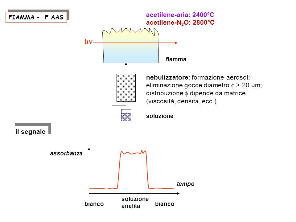 FIAMMA - F AAS acetilene-aria: 2400°C acetilene-N 2 O: 2800°C nebulizzatore: formazione aerosol; eliminazione gocce diametro  > 20 um; distribuzione  dipende da matrice (viscosità, densità, ecc.) soluzione h tempo assorbanza bianco soluzione analita bianco il segnale fiamma