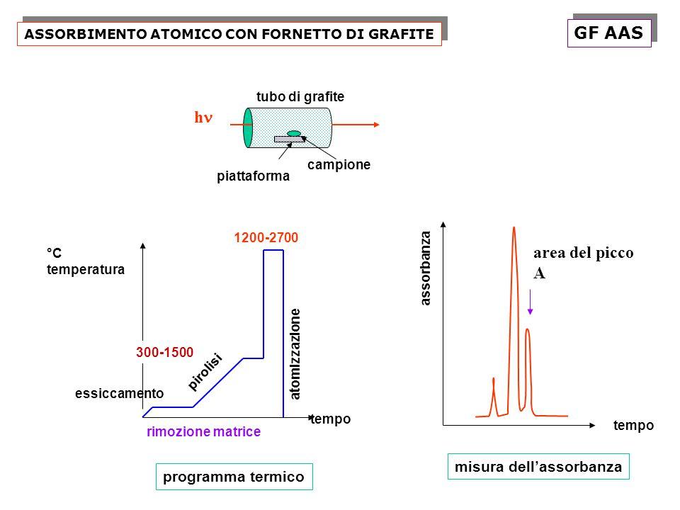 ASSORBIMENTO ATOMICO CON FORNETTO DI GRAFITE piattaforma tubo di grafite campione tempo °C temperatura essiccamento pirolisi atomizzazione rimozione m
