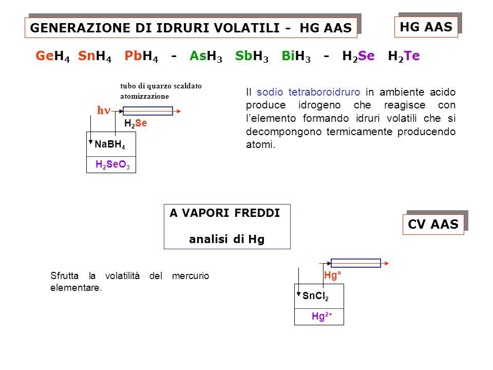 GENERAZIONE DI IDRURI VOLATILI - HG AAS GeH 4 SnH 4 PbH 4 - AsH 3 SbH 3 BiH 3 - H 2 Se H 2 Te Il sodio tetraboroidruro in ambiente acido produce idrogeno che reagisce con l'elemento formando idruri volatili che si decompongono termicamente producendo atomi.