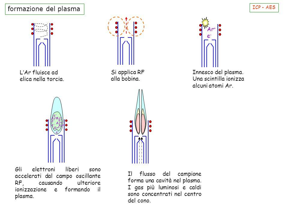ICP - AES L'Ar fluisce ad elica nella torcia. Si applica RF alla bobina. Ar + e - Gli elettroni liberi sono accelerati dal campo oscillante RF, causan