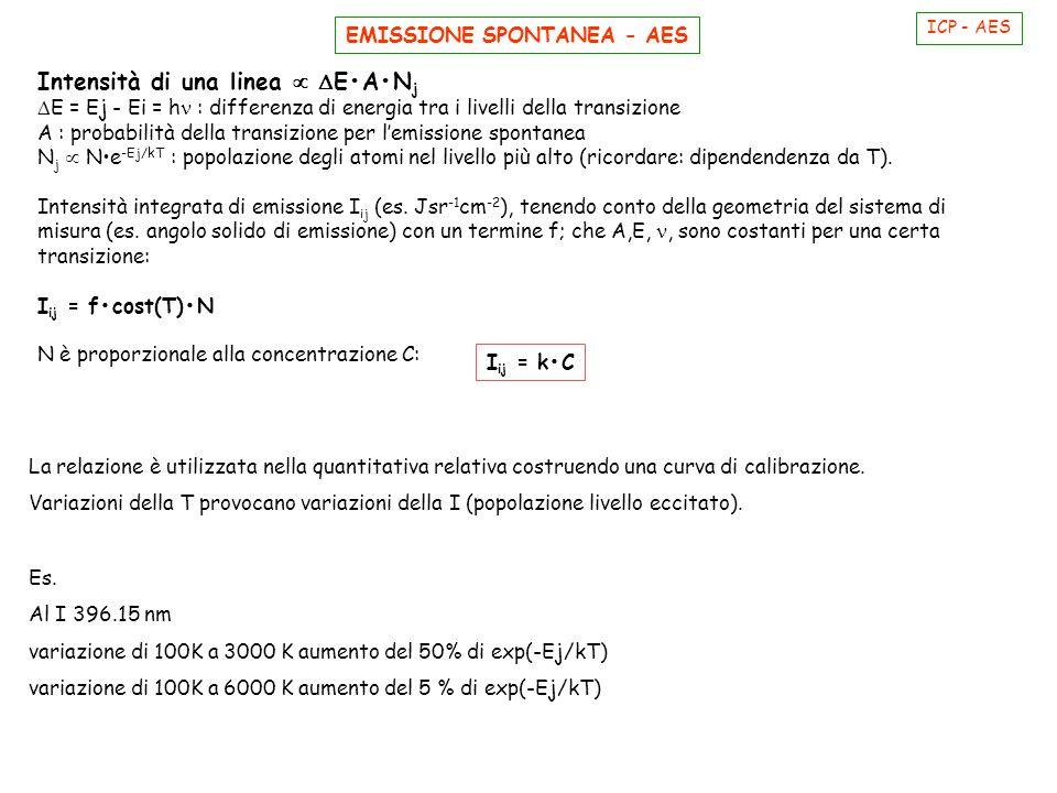 Intensità di una linea   EAN j  E = Ej - Ei = h : differenza di energia tra i livelli della transizione A : probabilità della transizione per l'emi