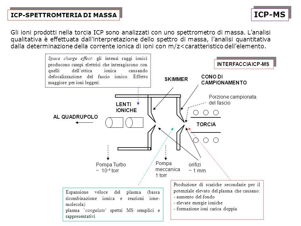 ICP-SPETTROMTERIA DI MASSA ICP-MS Gli ioni prodotti nella torcia ICP sono analizzati con uno spettrometro di massa. L'analisi qualitativa è effettuata