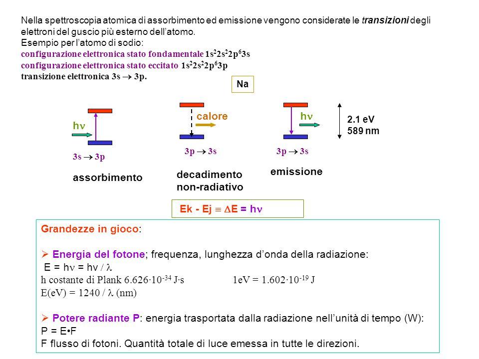 Grandezze in gioco:  Energia del fotone; frequenza, lunghezza d'onda della radiazione: E = h = hv  h costante di Plank 6.626·10 -34 J·s1eV = 1.602·10 -19 J E(eV) = 1240 / (nm)  Potere radiante P: energia trasportata dalla radiazione nell'unità di tempo (W): P = EF F flusso di fotoni.