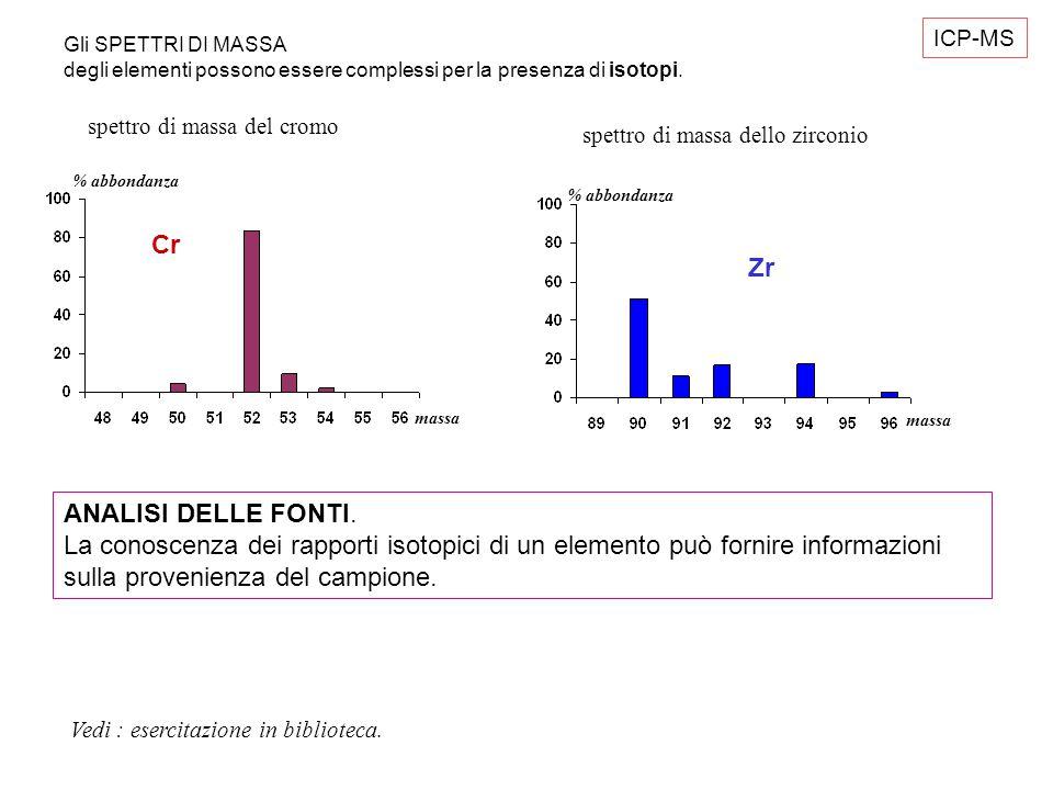Cr massa % abbondanza Zr massa % abbondanza ICP-MS Gli SPETTRI DI MASSA degli elementi possono essere complessi per la presenza di isotopi. spettro di