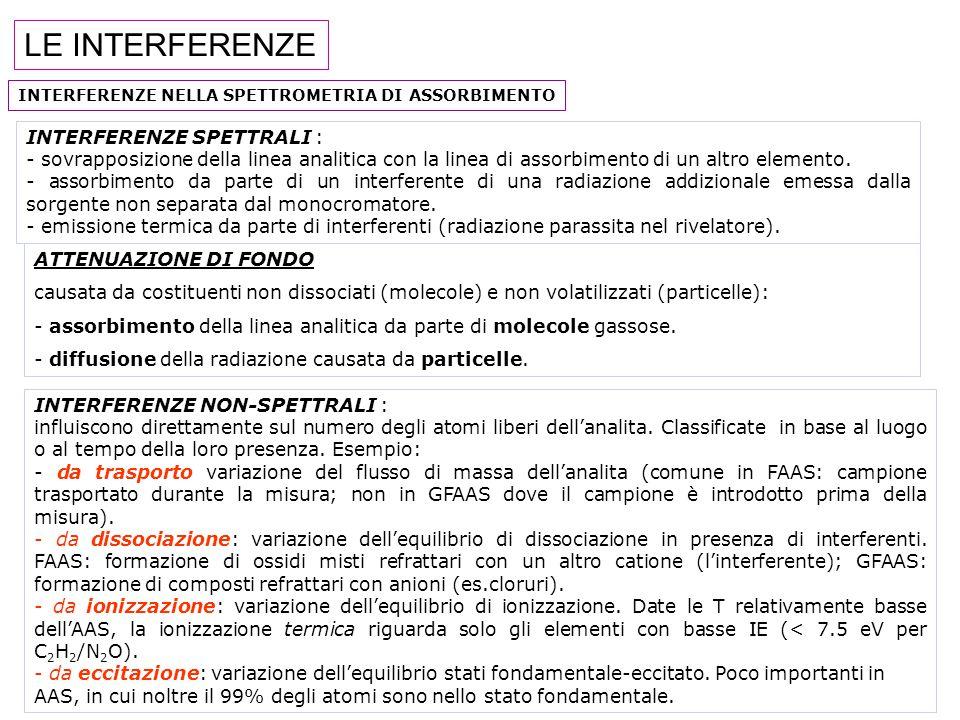 LE INTERFERENZE INTERFERENZE NELLA SPETTROMETRIA DI ASSORBIMENTO INTERFERENZE SPETTRALI : - sovrapposizione della linea analitica con la linea di assorbimento di un altro elemento.