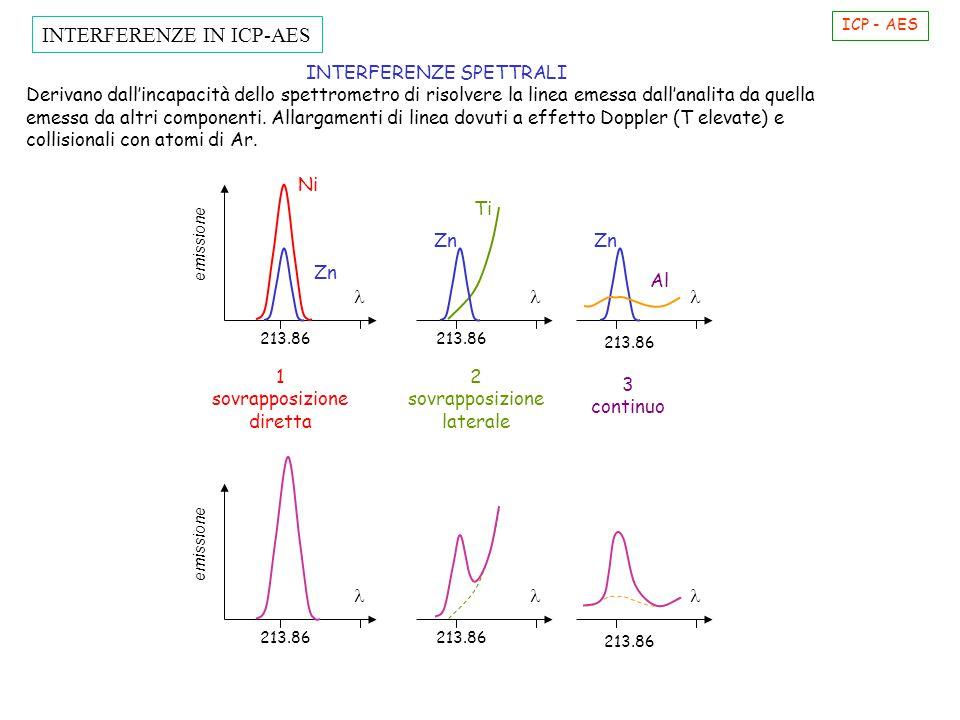 INTERFERENZE SPETTRALI Derivano dall'incapacità dello spettrometro di risolvere la linea emessa dall'analita da quella emessa da altri componenti. All