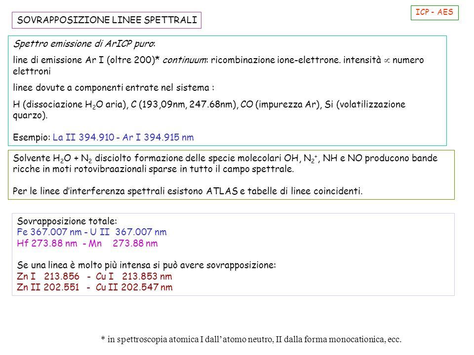 Spettro emissione di ArICP puro: line di emissione Ar I (oltre 200)* continuum: ricombinazione ione-elettrone. intensità  numero elettroni linee dovu