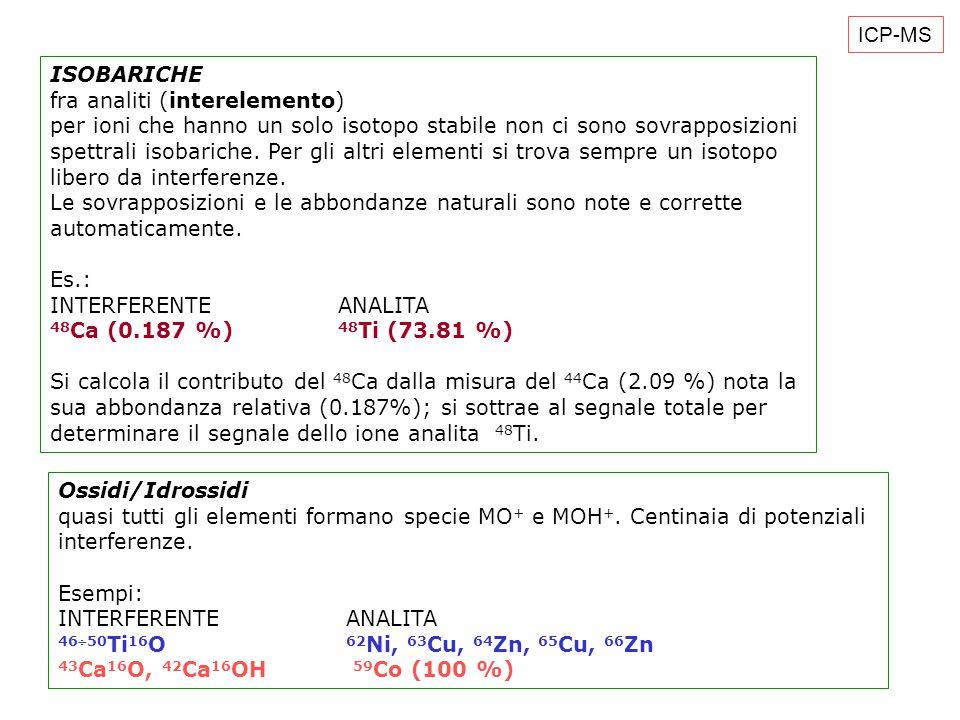ISOBARICHE fra analiti (interelemento) per ioni che hanno un solo isotopo stabile non ci sono sovrapposizioni spettrali isobariche.