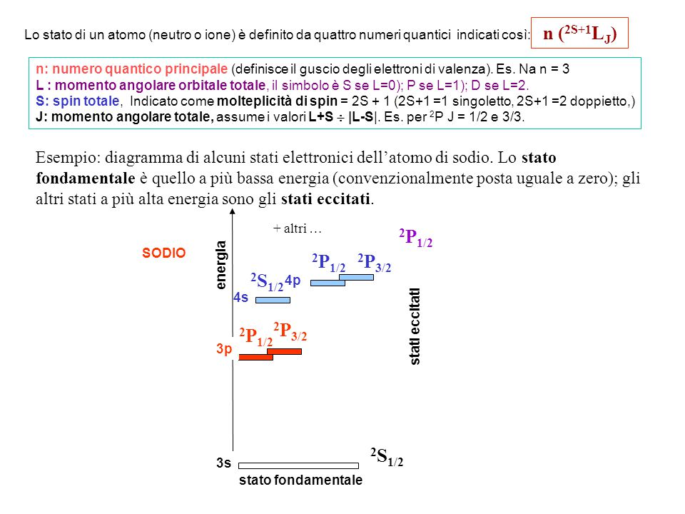 n ( 2S+1 L J ) n: numero quantico principale (definisce il guscio degli elettroni di valenza). Es. Na n = 3 L : momento angolare orbitale totale, il s