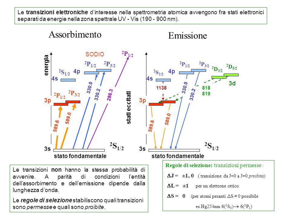 2 S 1/2 2 P 1/2 2 P 3/2 4p 2 P 1/2 2 P 3/2 589.0 energia 3p 3s 589.6 286.3 stato fondamentale 2 P 1/2 330.0 stati eccitati 330.2 SODIO 4s 2 S 1/2 4p 2 P 1/2 2 P 3/2 589.0 3p 3s 589.6 330.0 330.2 4s 2 S 1/2 2 D 5/2 2 D 3/2 3d 818 819 1138 Assorbimento stato fondamentale Emissione Le transizioni non hanno la stessa probabilità di avvenire.