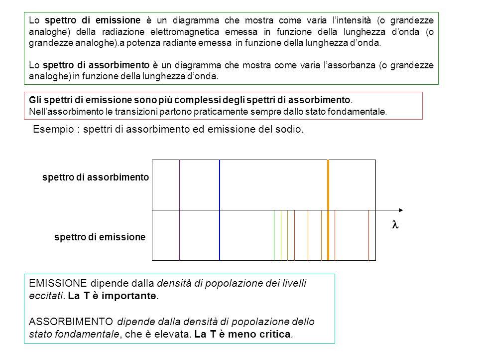 Lo spettro di emissione è un diagramma che mostra come varia l'intensità (o grandezze analoghe) della radiazione elettromagnetica emessa in funzione d