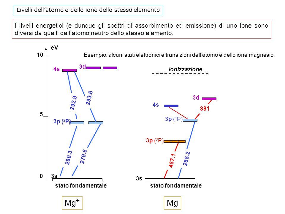 I livelli energetici (e dunque gli spettri di assorbimento ed emissione) di uno ione sono diversi da quelli dell'atomo neutro dello stesso elemento. 3