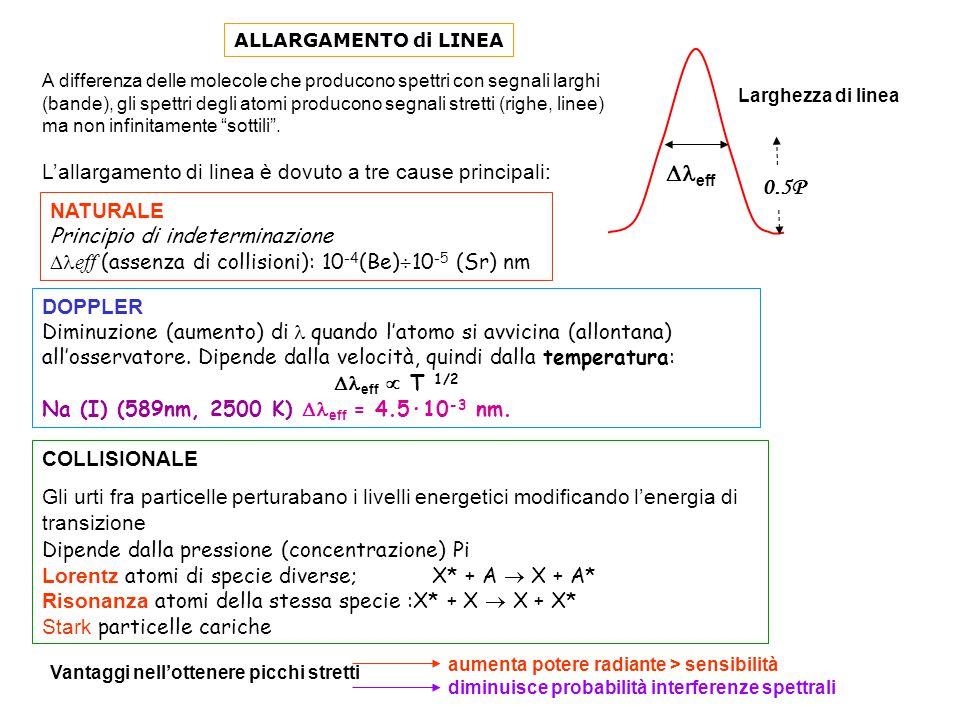  eff 0.5P Larghezza di linea NATURALE Principio di indeterminazione  eff  (assenza di collisioni): 10 -4 (Be)  10 -5 (Sr) nm DOPPLER Diminuzione (aumento) di  quando l'atomo si avvicina (allontana) all'osservatore.