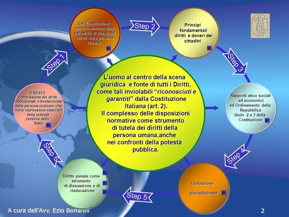 Eccesso colposo (art.