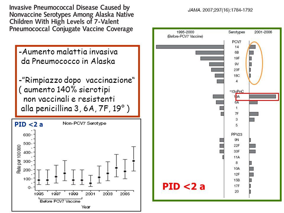 """PID <2 a -Aumento malattia invasiva da Pneumococco in Alaska -""""Rimpiazzo dopo vaccinazione"""" ( aumento 140% sierotipi non vaccinali e resistenti alla p"""