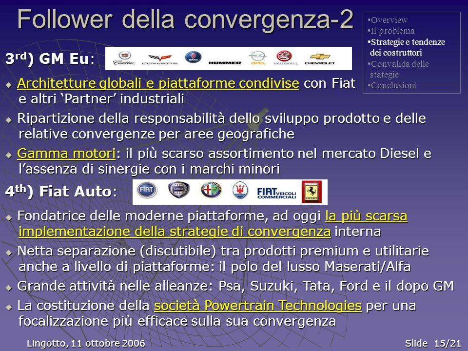 Lingotto, 11 ottobre 2006 Slide 15/21 Lingotto, 11 ottobre 2006 Slide 15/21 Follower della convergenza-2 Overview Il problema Strategie e tendenze dei costruttori Convalida delle stategie Conclusioni 4 th ) Fiat Auto:  Fondatrice delle moderne piattaforme, ad oggi la più scarsa implementazione della strategie di convergenza interna implementazione della strategie di convergenza interna  Netta separazione (discutibile) tra prodotti premium e utilitarie anche a livello di piattaforme: il polo del lusso Maserati/Alfa anche a livello di piattaforme: il polo del lusso Maserati/Alfa  Grande attività nelle alleanze: Psa, Suzuki, Tata, Ford e il dopo GM  La costituzione della società Powertrain Technologies per una focalizzazione più efficace sulla sua convergenza focalizzazione più efficace sulla sua convergenza 3 rd ) GM Eu:  Architetture globali e piattaforme condivise con Fiat e altri 'Partner' industriali e altri 'Partner' industriali  Ripartizione della responsabilità dello sviluppo prodotto e delle relative convergenze per aree geografiche relative convergenze per aree geografiche  Gamma motori: il più scarso assortimento nel mercato Diesel e Gamma motoriGamma motori l'assenza di sinergie con i marchi minori l'assenza di sinergie con i marchi minori
