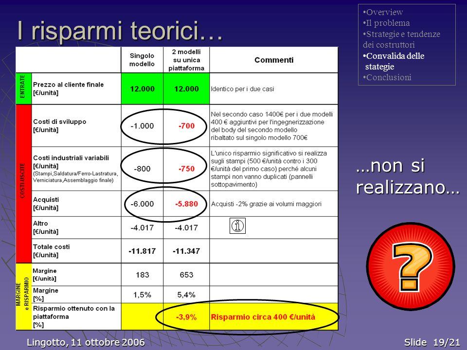 Lingotto, 11 ottobre 2006 Slide 19/21 Lingotto, 11 ottobre 2006 Slide 19/21 Overview Il problema Strategie e tendenze dei costruttori Convalida delle stategie Conclusioni I risparmi teorici… …non si realizzano…