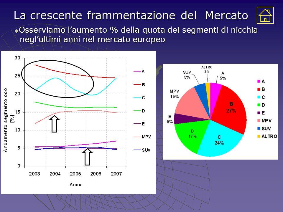 La crescente frammentazione del Mercato  Osserviamo l'aumento % della quota dei segmenti di nicchia negl'ultimi anni nel mercato europeo negl'ultimi anni nel mercato europeo