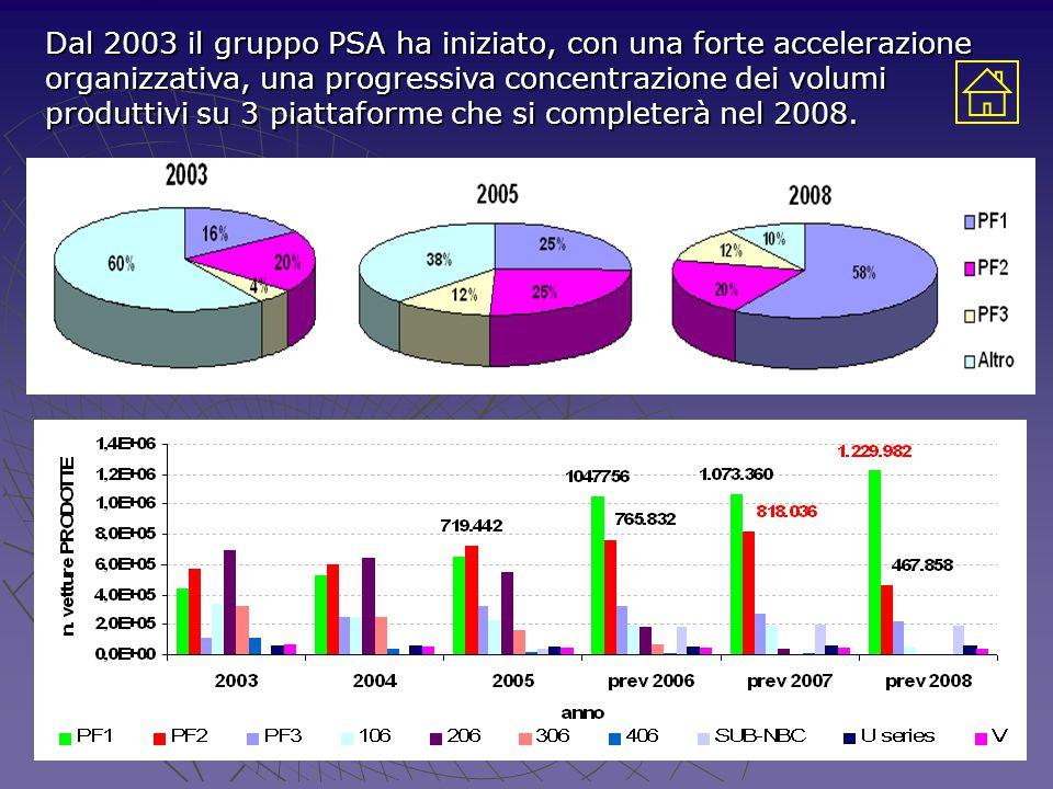 Dal 2003 il gruppo PSA ha iniziato, con una forte accelerazione organizzativa, una progressiva concentrazione dei volumi produttivi su 3 piattaforme che si completerà nel 2008.