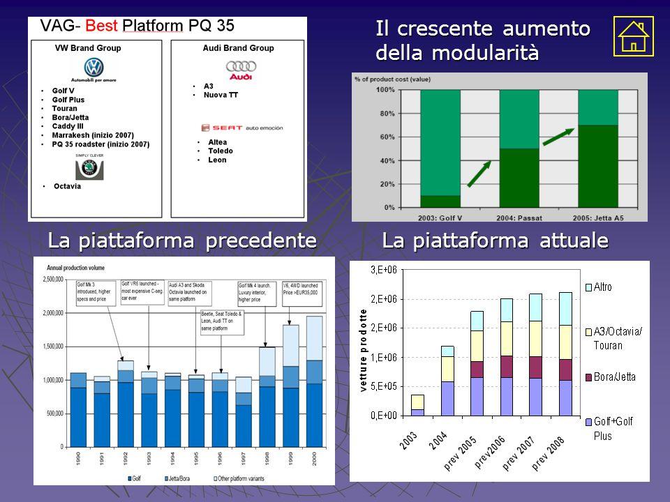 La piattaforma precedente La piattaforma attuale Il crescente aumento della modularità