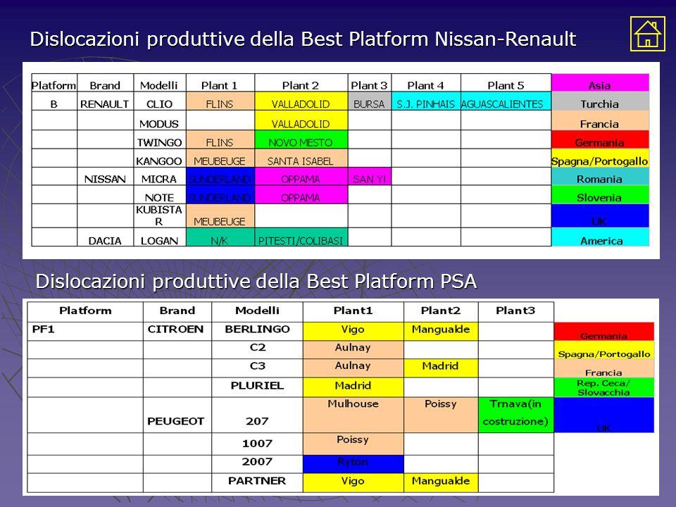 Dislocazioni produttive della Best Platform Nissan-Renault Dislocazioni produttive della Best Platform PSA