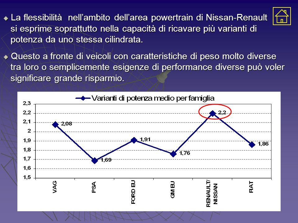 La flessibilità nell'ambito dell'area powertrain di Nissan-Renault si esprime soprattutto nella capacità di ricavare più varianti di si esprime soprattutto nella capacità di ricavare più varianti di potenza da uno stessa cilindrata.