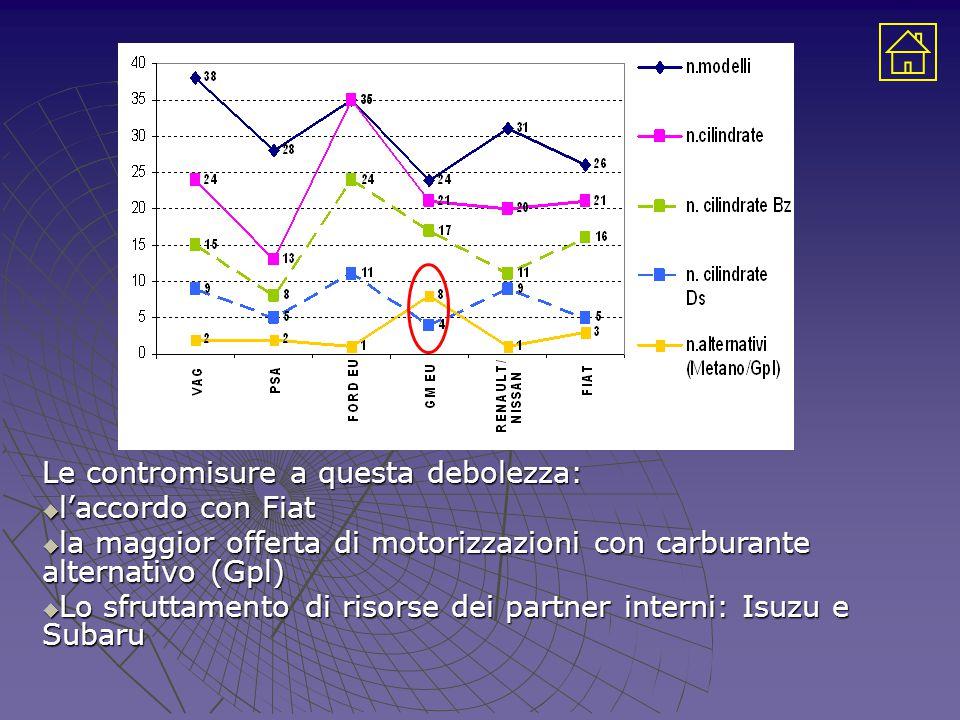Le contromisure a questa debolezza:  l'accordo con Fiat  la maggior offerta di motorizzazioni con carburante alternativo (Gpl)  Lo sfruttamento di risorse dei partner interni: Isuzu e Subaru