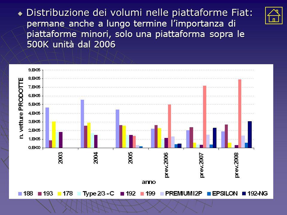  Distribuzione dei volumi nelle piattaforme Fiat: permane anche a lungo termine l'importanza di permane anche a lungo termine l'importanza di piattaforme minori, solo una piattaforma sopra le piattaforme minori, solo una piattaforma sopra le 500K unità dal 2006 500K unità dal 2006