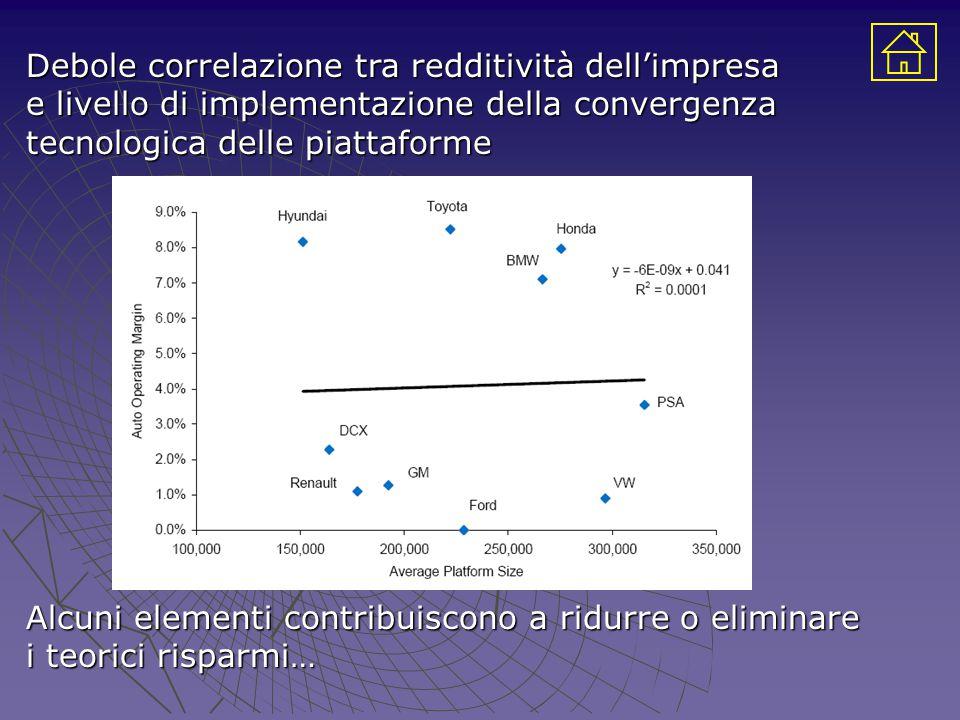 Debole correlazione tra redditività dell'impresa e livello di implementazione della convergenza tecnologica delle piattaforme Alcuni elementi contribuiscono a ridurre o eliminare i teorici risparmi…