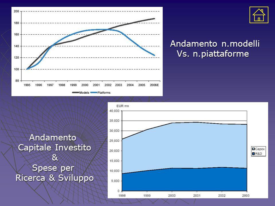 Andamento n.modelli Vs. n.piattaforme Andamento Capitale Investito & Spese per Ricerca & Sviluppo