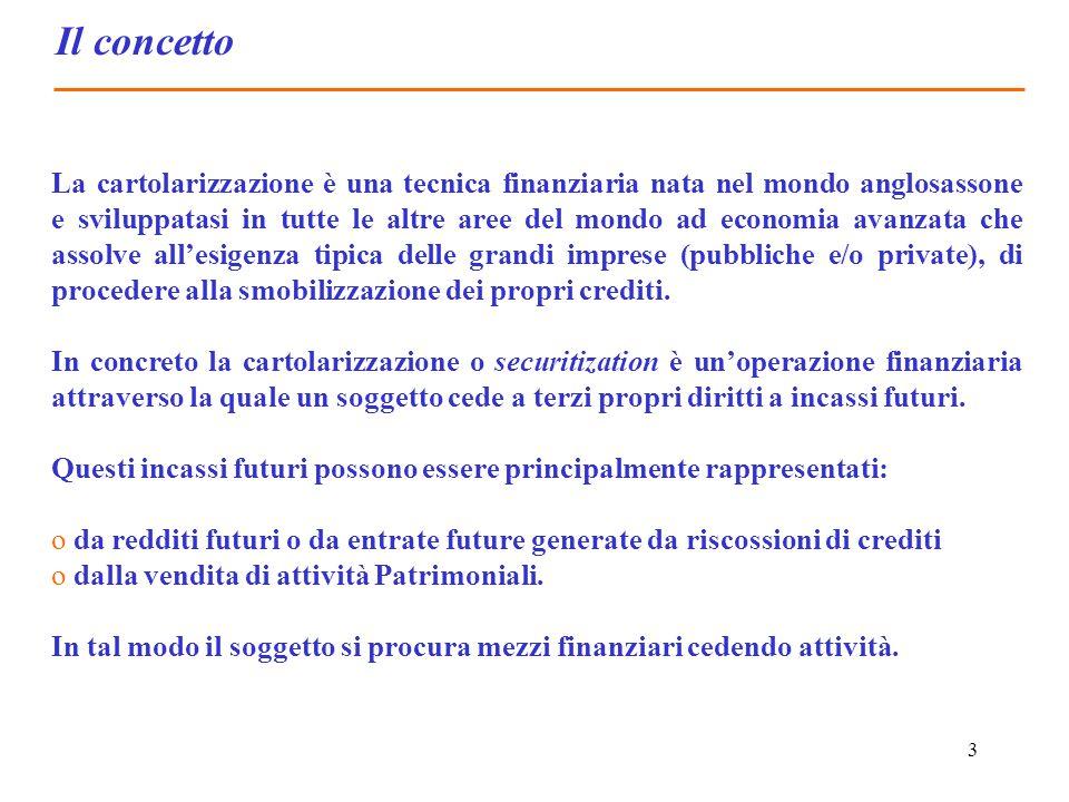 3 Il concetto La cartolarizzazione è una tecnica finanziaria nata nel mondo anglosassone e sviluppatasi in tutte le altre aree del mondo ad economia a