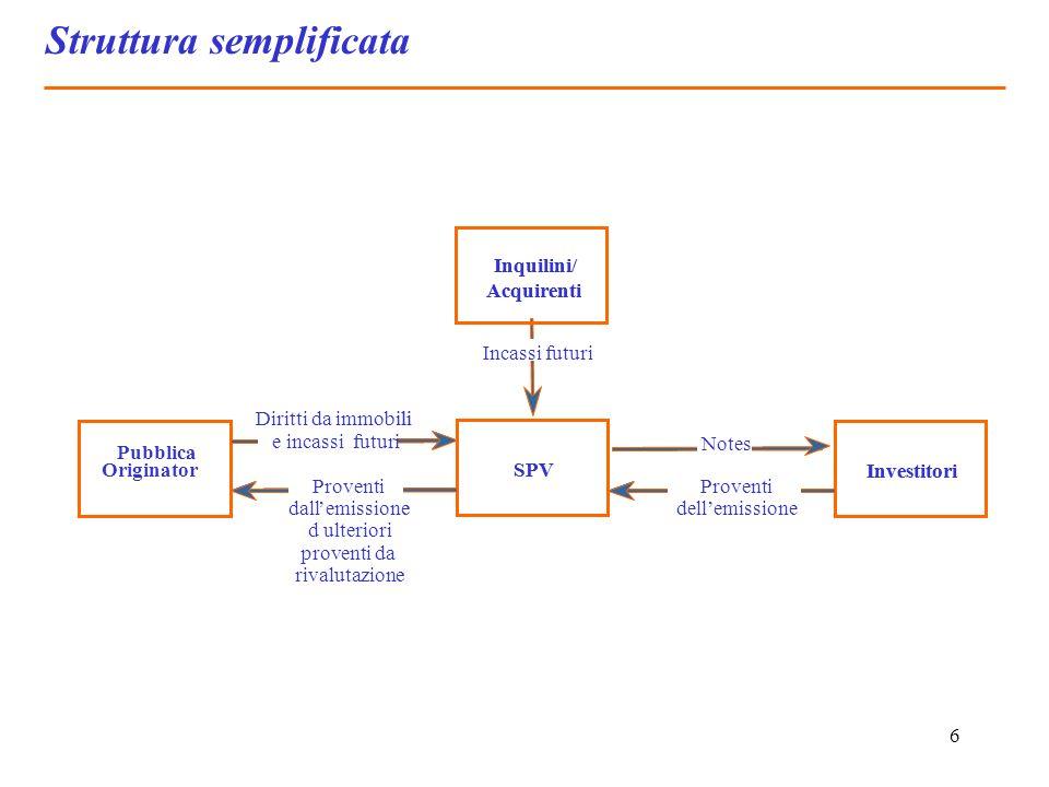 6 Struttura semplificata Pubblica SPV Investitori Notes Proventi dell'emissione Diritti da immobili e incassi futuri Proventi dall'emissione d ulterio