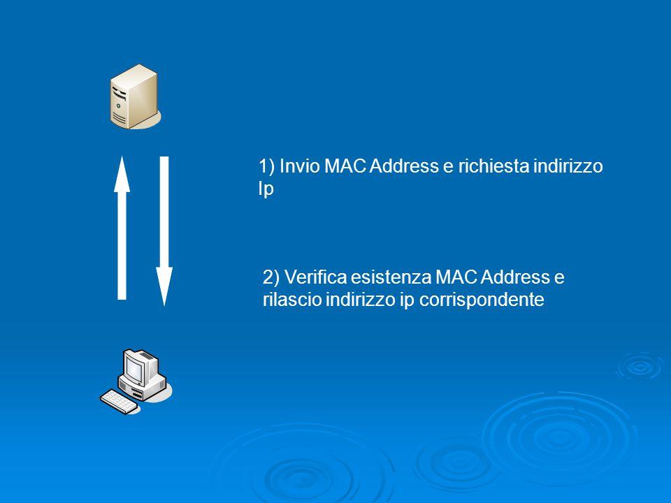 1) Invio MAC Address e richiesta indirizzo Ip 2) Verifica esistenza MAC Address e rilascio indirizzo ip corrispondente